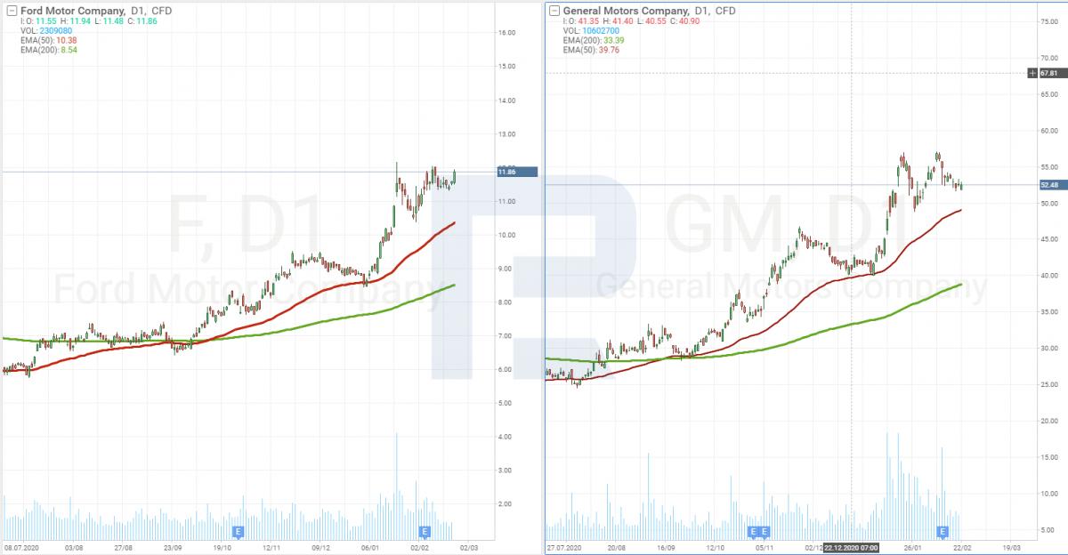 Графік акцій Ford і General Motors