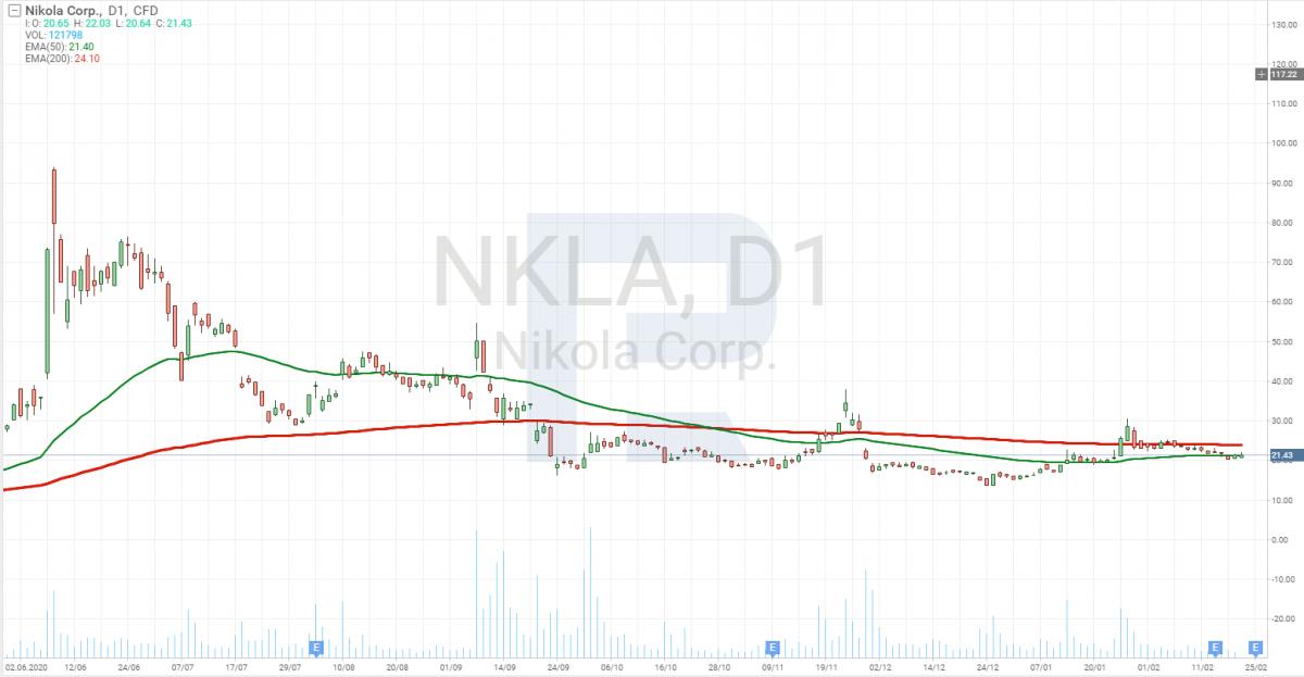 Графік акцій Nikola Corporation