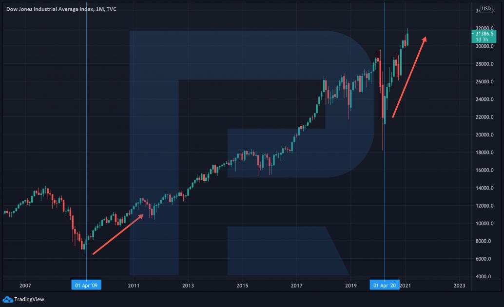 Графік индексу Dow Jones