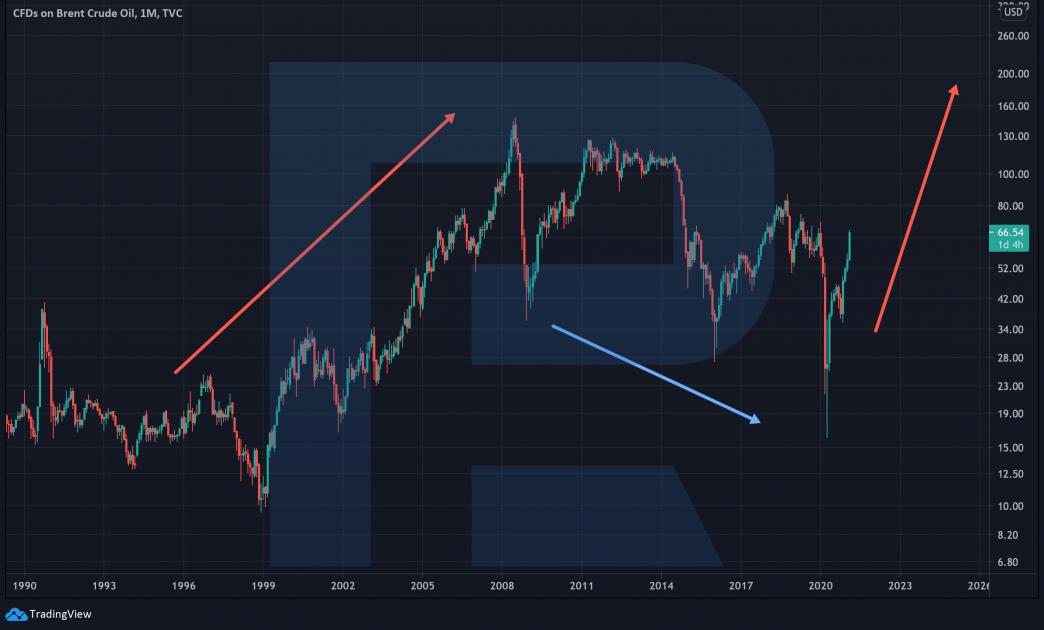 Графік нафти Brent