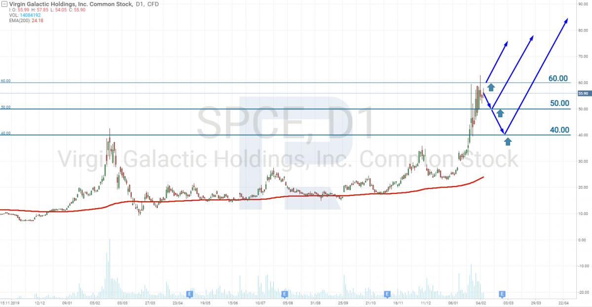 Зростання акцій Virgin Galactic після IPO