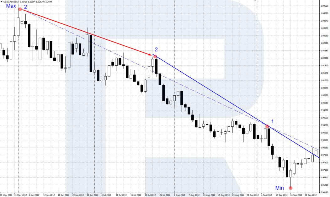 Лінія низхідного тренду - Сперандео