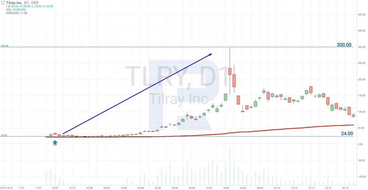 Зростання акцій Tilray (NASDAQ: TLRY) після IPO