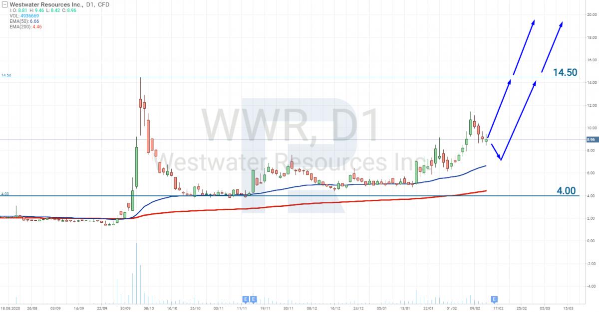 Графік акцій Westwater Resources Inc (NASDAQ: WWR)