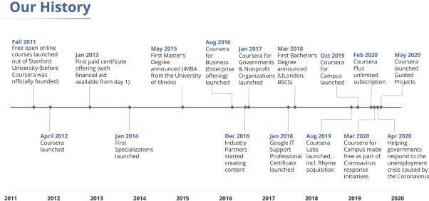 Історія Coursera