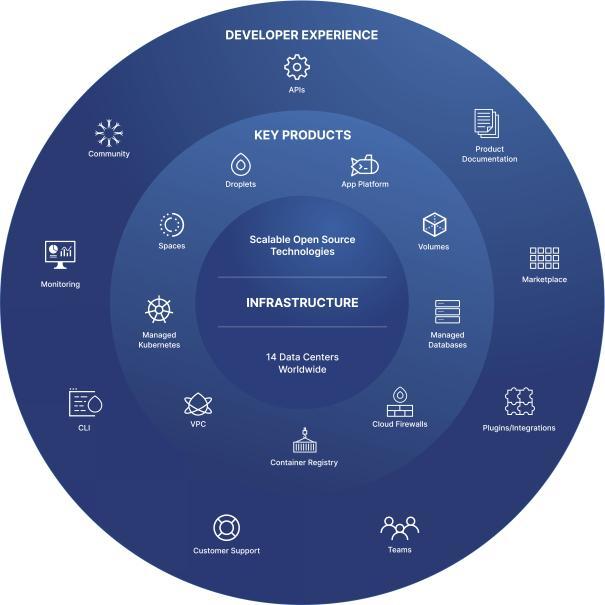 Бізнес DigitalOcean
