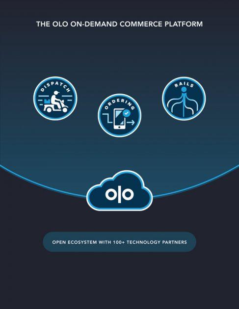 Складові платформи Olo Inc