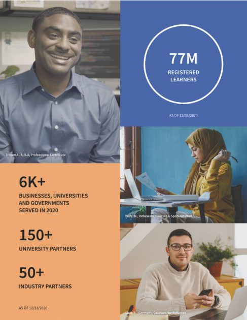 Бізнес Coursera