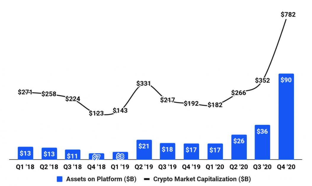 Вартість активів користувачів Coinbase