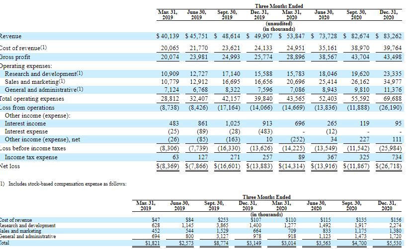 Фінансові показники Coursera