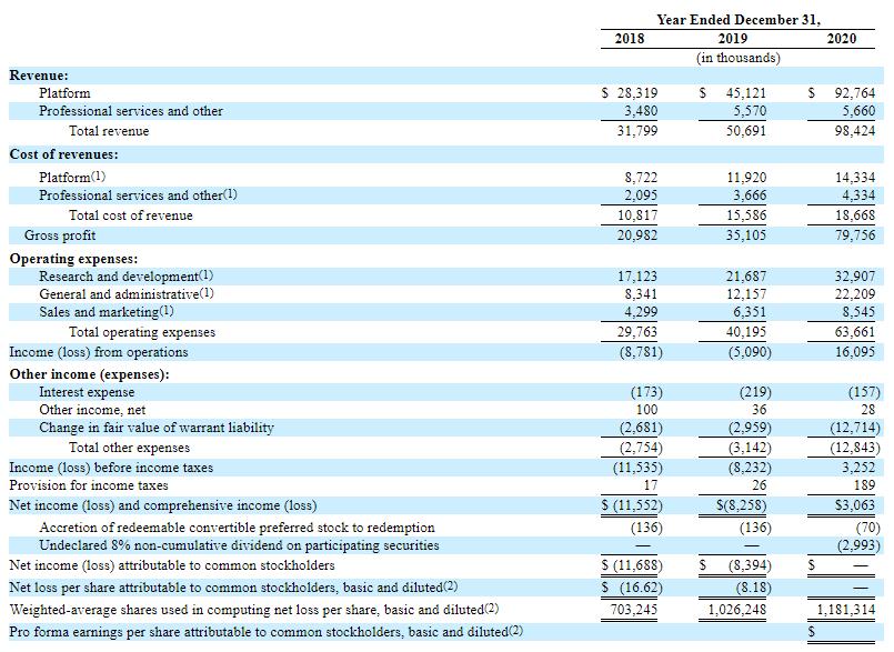 Фінансові показники Olo Inc