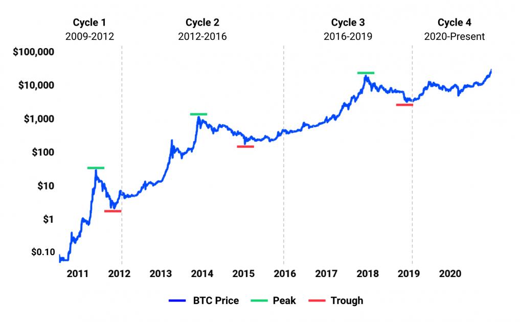 Цикли зростання Bitcoin