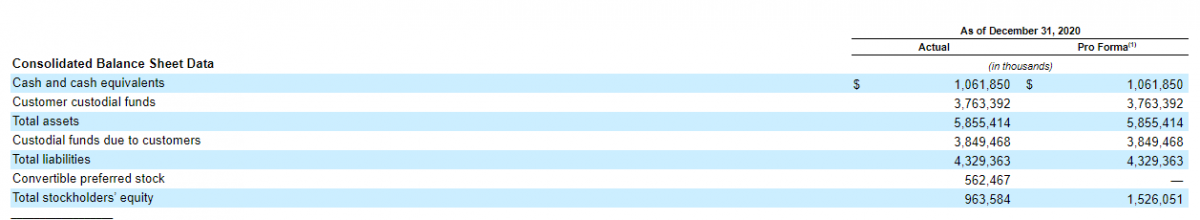 Фінансові показники Coinbase