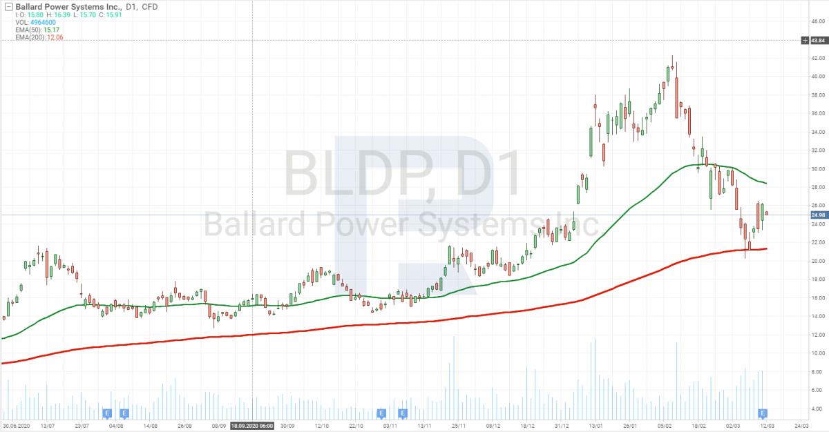 Графік акцій Ballard Power Systems Inc (NASDAQ: BLDP)