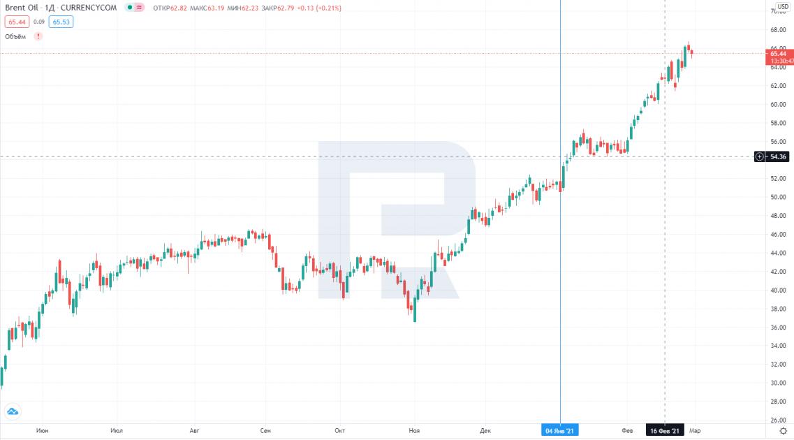 Графік ціни нафти марки Brent