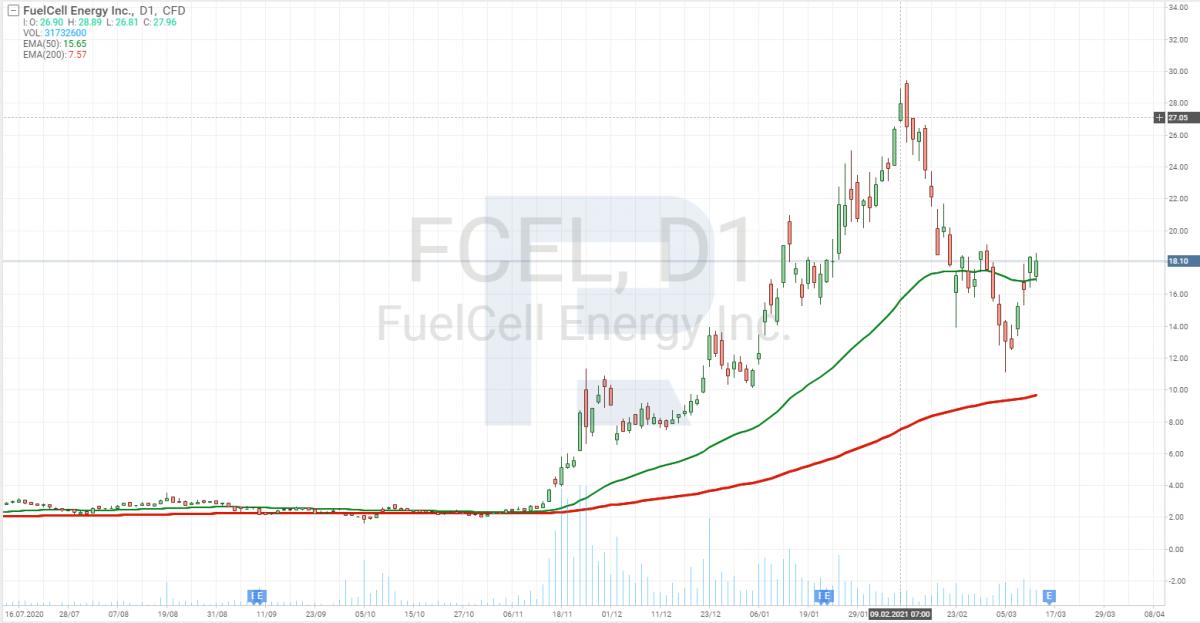 Графік акцій FuelCell Energy (NASDAQ: FCEL)