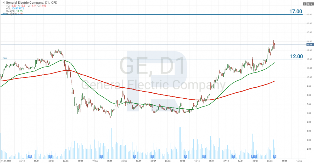 Графік акцій General Electric Company (NYSE: GE)