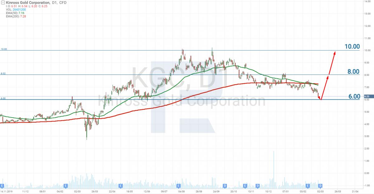Графік акцій  Kinross Gold Corporation (NYSE: KGC)