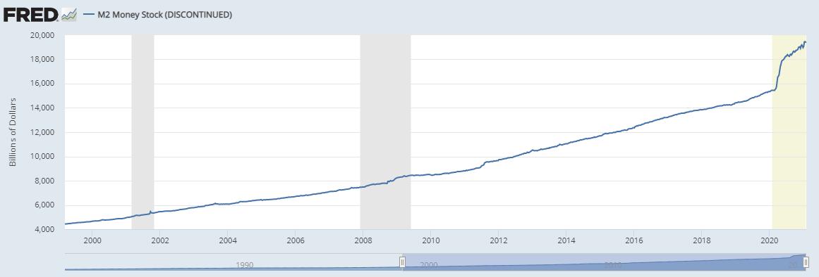 Графік зростання грошової маси