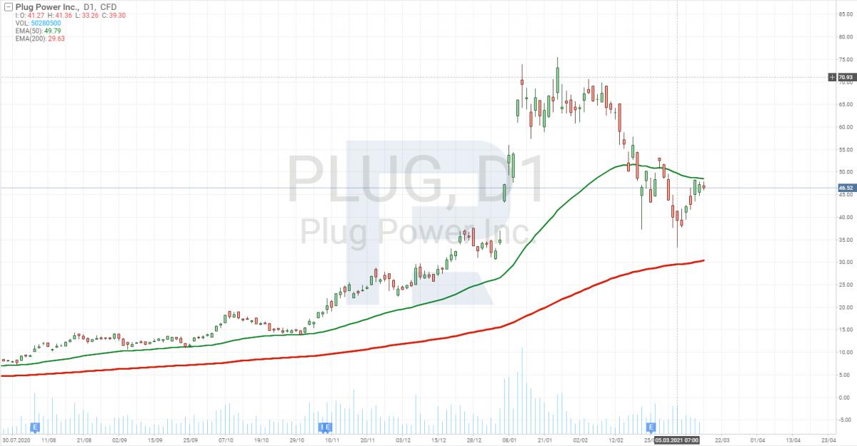 Графік акцій Plug Power (NASDAQ: PLUG)