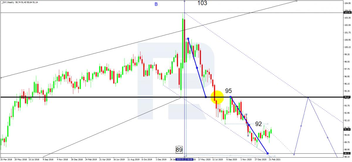 Графік индексу доллара (DXY)