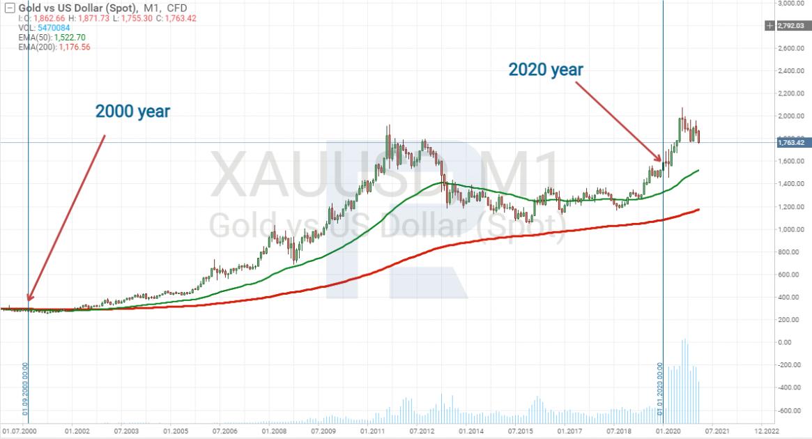 Графік ціни на золото