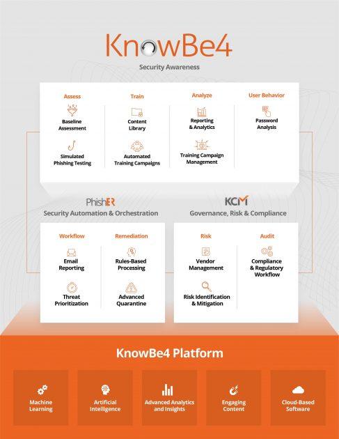 Бізнес KnowBe4
