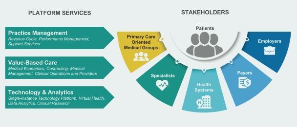 Бізнес Privia Health