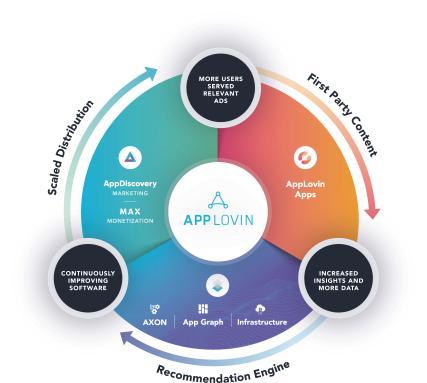 Бізнес Applovin Corporation