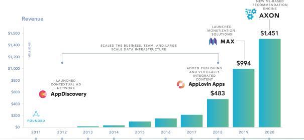 Фінансові показники компанії Applovin Corporation