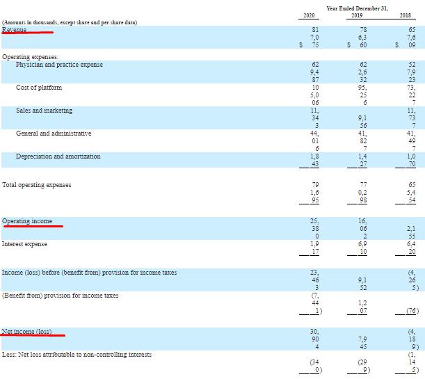 Фінансові показники компанії Privia Health