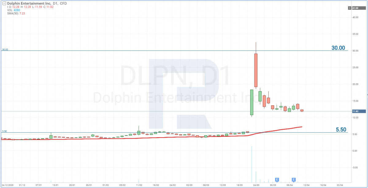 Графік акцій Dolphin Entertainment, Inc. (NASDAQ: DLPN)