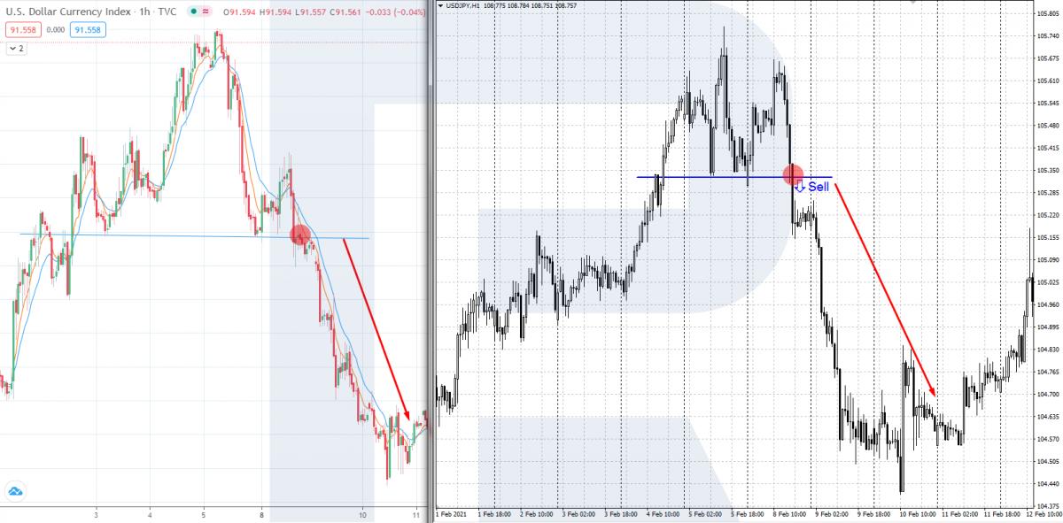 Індекс долара США - торгівля корелюючими валютними парами