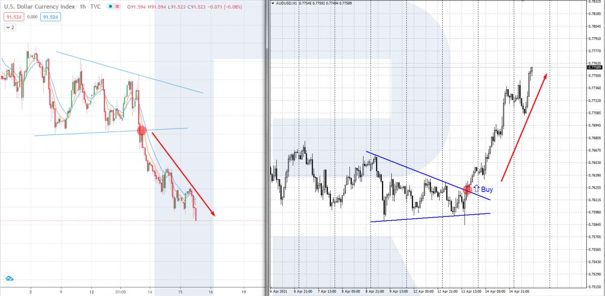 Індекс долара США - торгівля валютными парами зі звороньою кореляцією