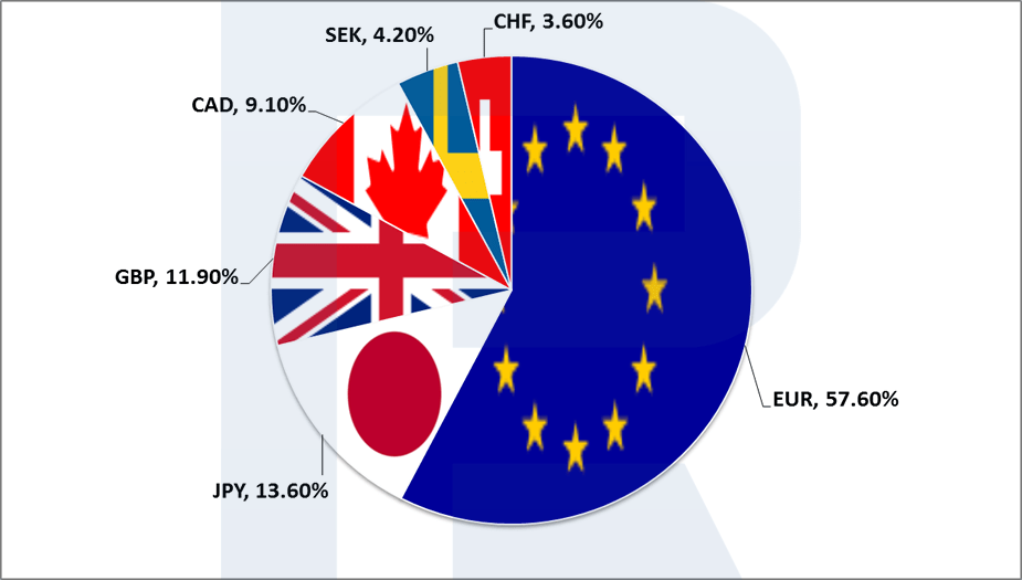 Склад індексу долара США