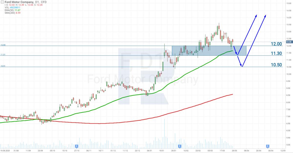 Графік акцій Ford (NYSE: F)