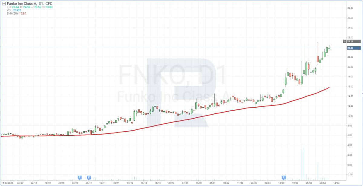 Графік акцій Funko, Inc. (NASDAQ: FNKO)