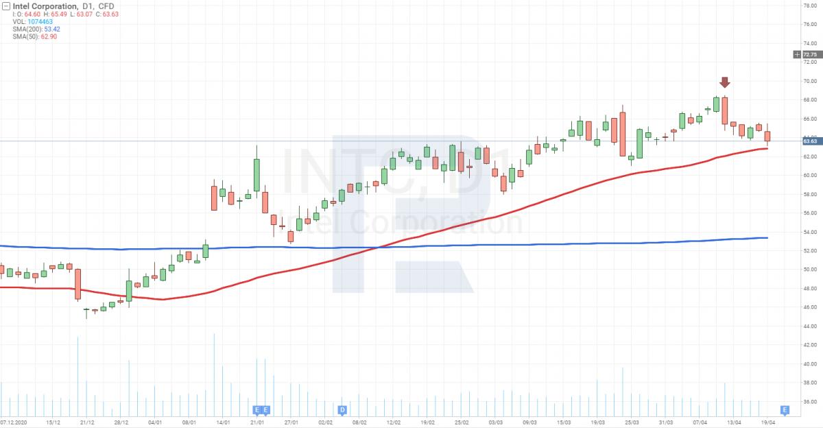 Графік акцій Intel (NASDAQ: INTC)
