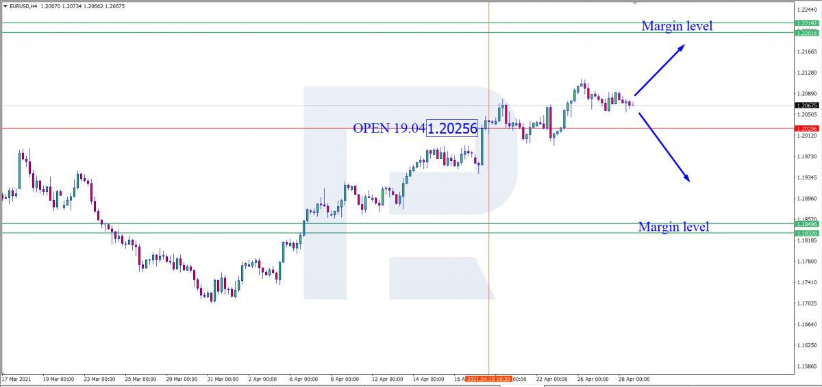 EUR/USD - маржинальні рівні