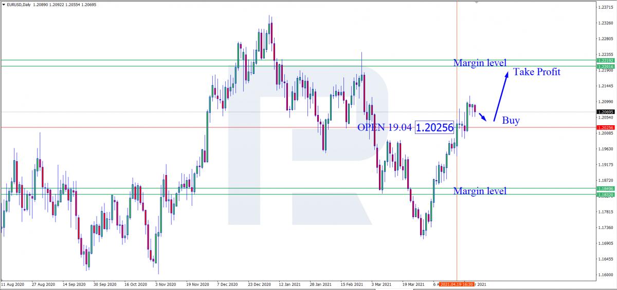 EUR/USD - сигнал на купівлю