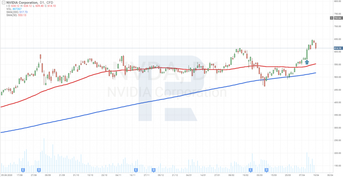 Графік акцій NVIDIA (NASDAQ: NVDA)