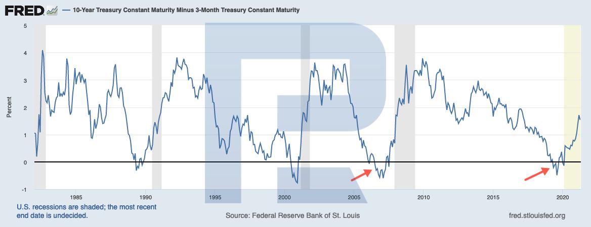 Графік дохідності облигацій казначейства США