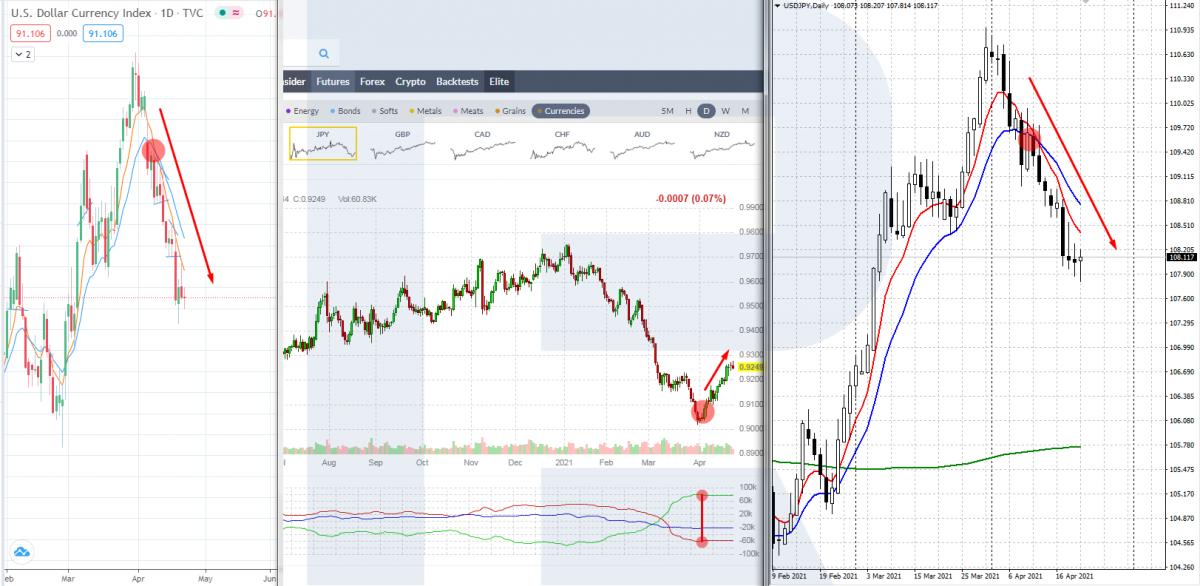 Сигнал про можливу корекцію по валютній парі USD/JPY