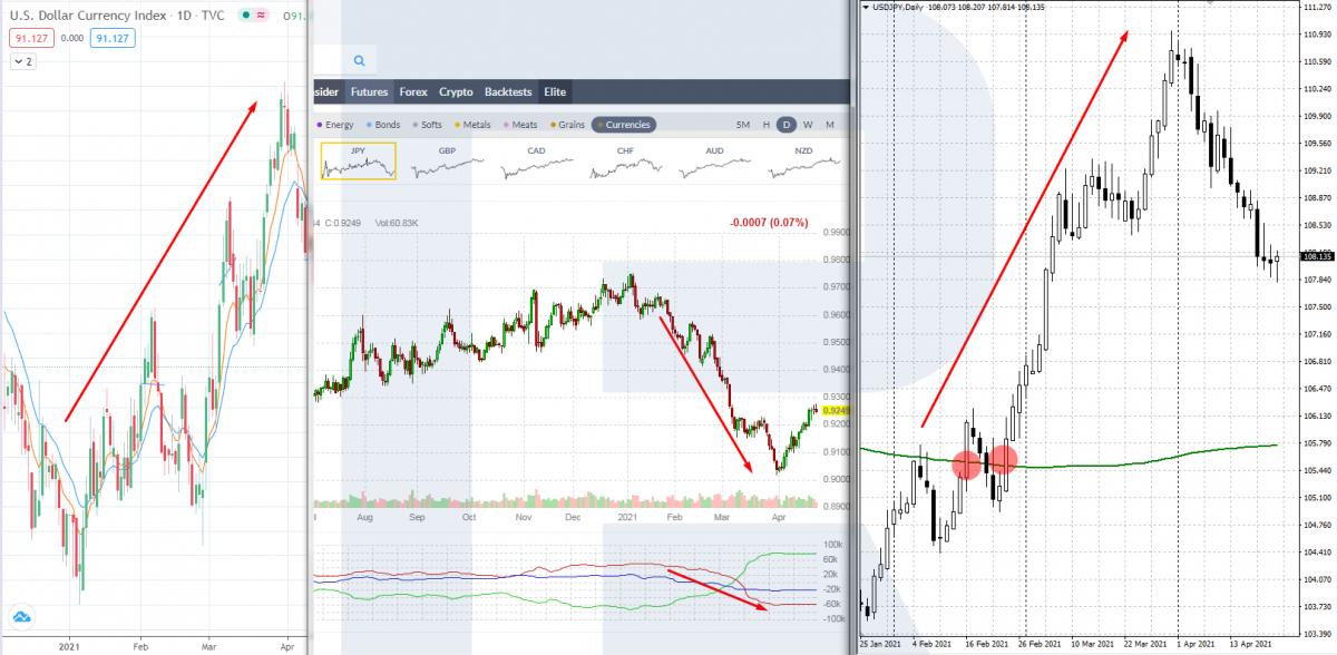 Підтвердження напрямку тренду по валютній парі USD/JPY
