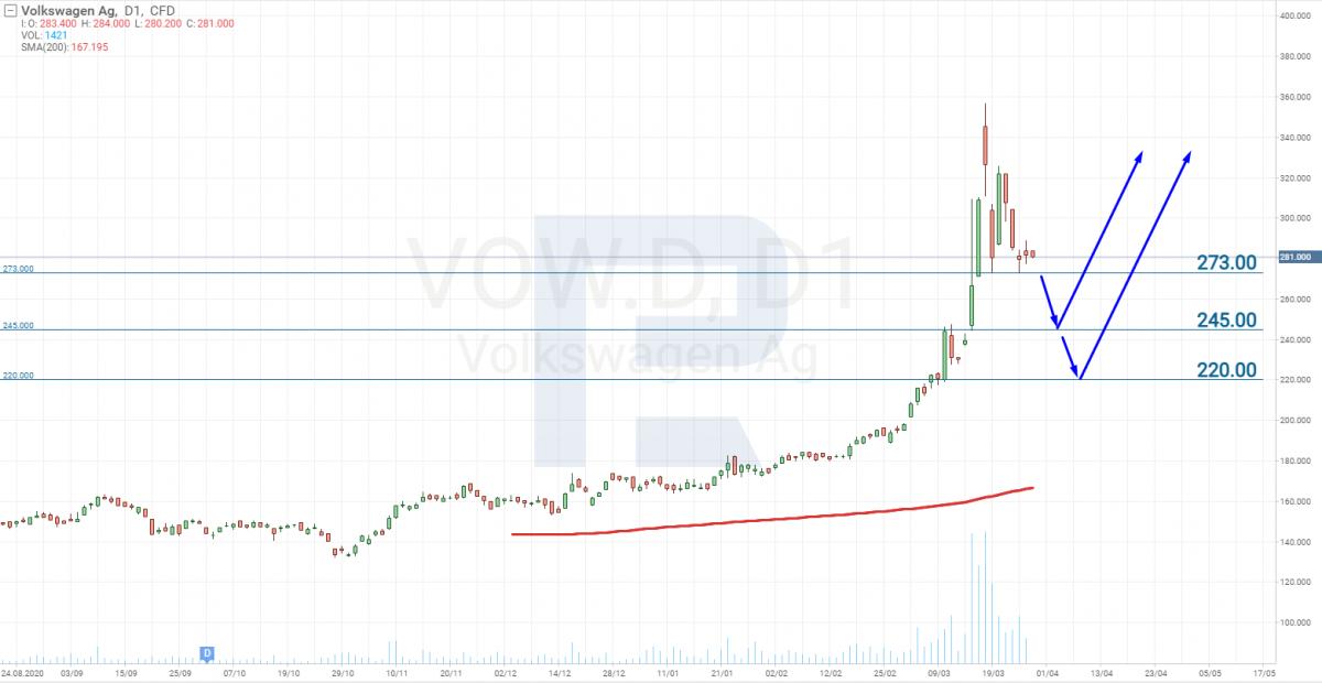 Графік акцій Volkswagen (BATS: VOW)