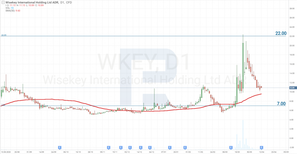Графік акцій WISeKey International Holding AG (NASDAQ: WKEY)