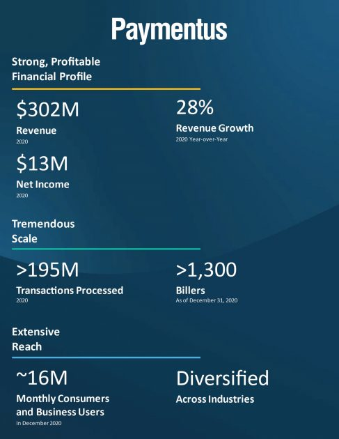 Бізнес-статистика Paymentus Holdings Inc.