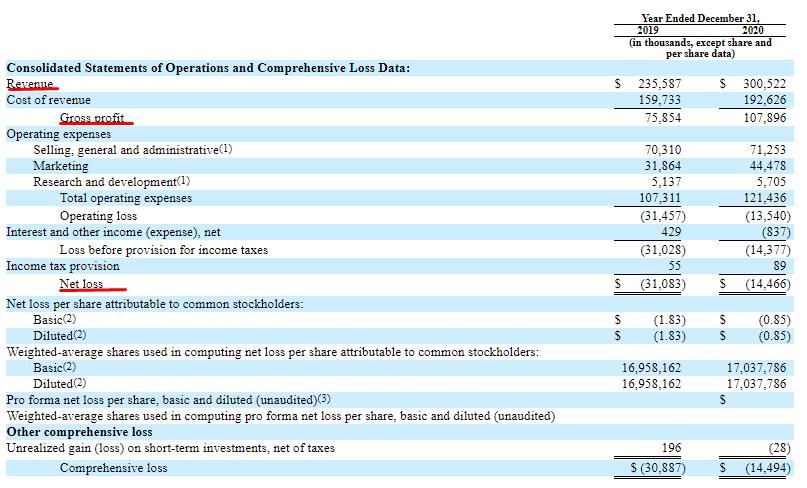 Финансові показники компанії The Honest Company