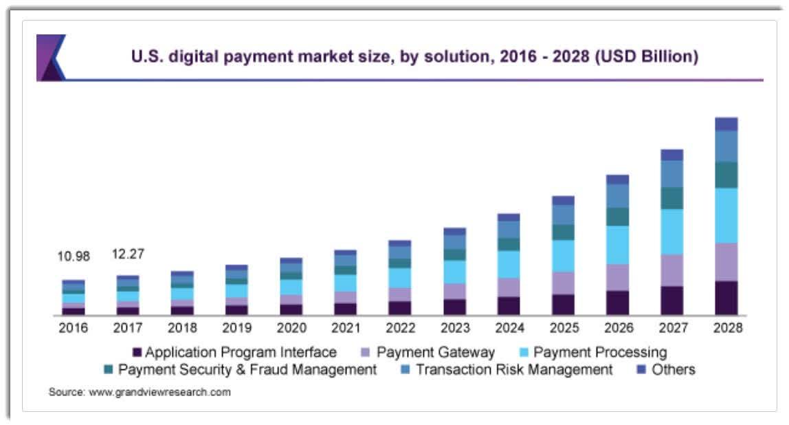 Графік зростання світового ринку цифрових платежів