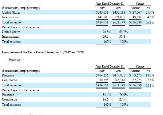 Фінансові показники компанії